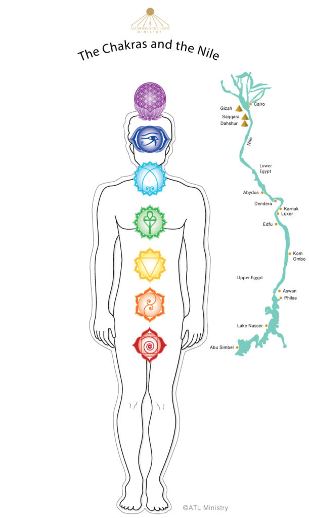 The Chakras and the Nile
